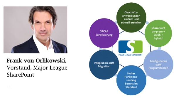 Diagramm Major League SharePoint und Portrait Frank von Orlikowski