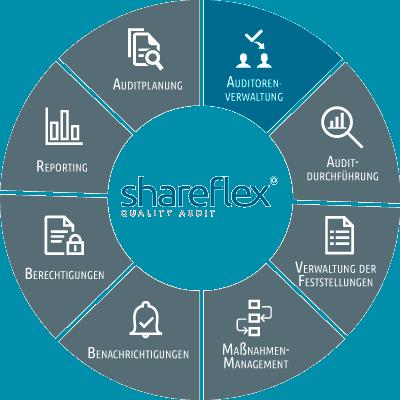 Abbildung Shareflex Quality Audit Auditorenverwaltung