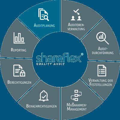 Abbildung Shareflex Quality Audit Auditplanung