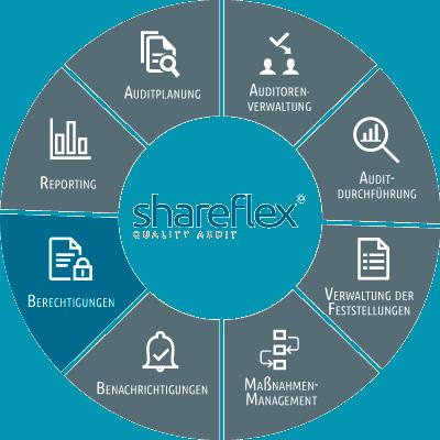 Abbildung Shareflex Quality Audit Berechtigungen