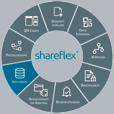 Abbildung Shareflex Quality Documents Archivierung