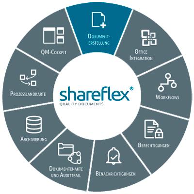 Abbildung Shareflex Quality Documents Dokumenterstellung