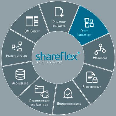 Abbildung Shareflex Quality Documents Office Integration