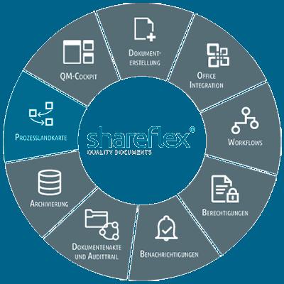 Abbildung Shareflex Quality Documents Prozesslandkarte