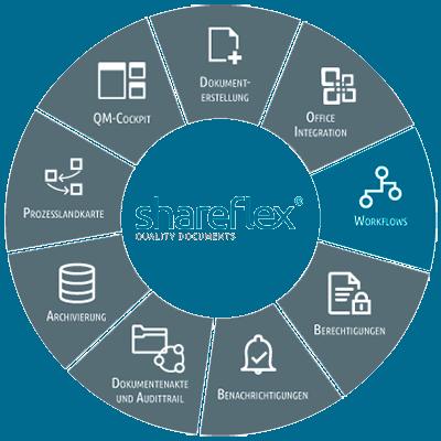 Abbildung Shareflex Quality Documents Workflows