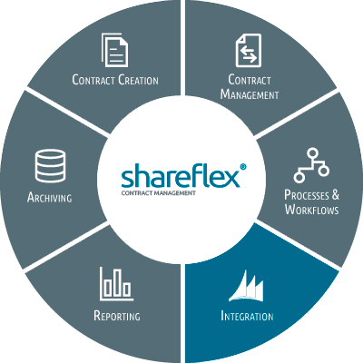 Illustration Shareflex Contract ERP Integration
