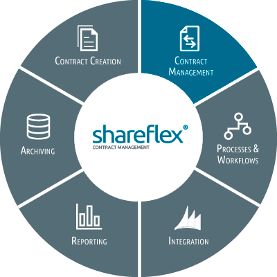 Illustration Shareflex Contract Management