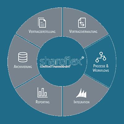 Informationen zur Steuerung von Prozessen und Workflows mit Shareflex Contract