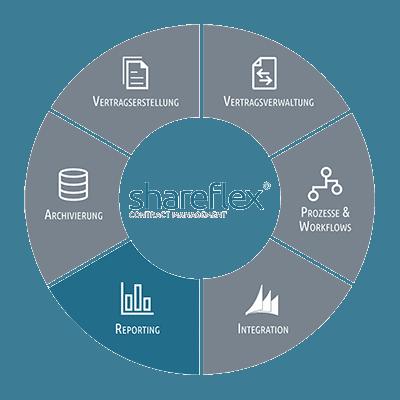 Übersicht der Möglichkeiten zum Reporting mit Shareflex® Contract