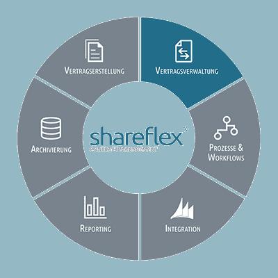 Informationen zur Vertragsverwaltung mit Shareflex Contract