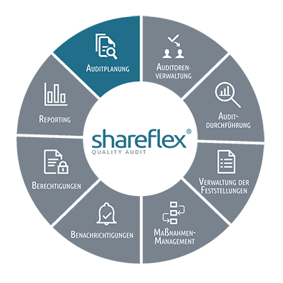 Informationen zur Auditplanung in Shareflex Quality Audit