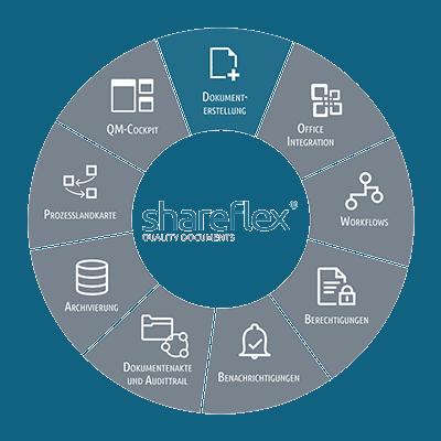 Beschreibung der Dokumenterstellung mit dem Dokumentenmanagement Shareflex Quality Documents