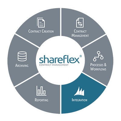 Information on integrating Shareflex Contract in ERP and other software