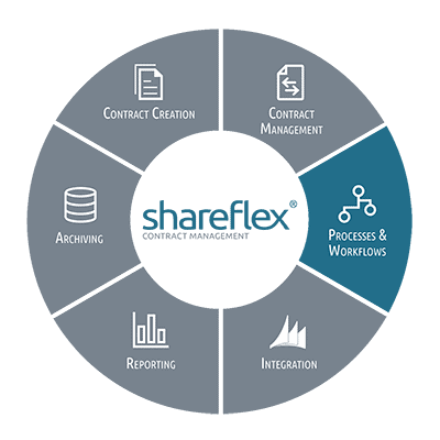Information on modeling processes and workflows with Shareflex Contract