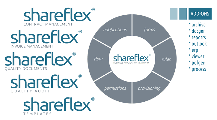 Übersicht der Kernkomponenten, Standardlösung und Add-ons von Shareflex
