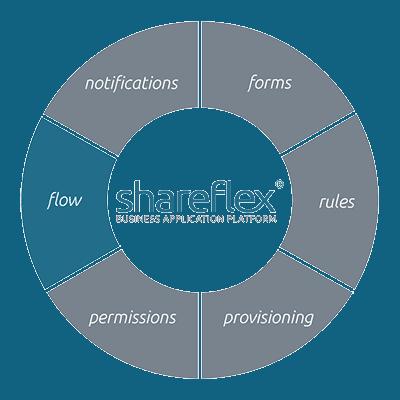 Workflows verwalten und erstellen mit Shareflex Flow