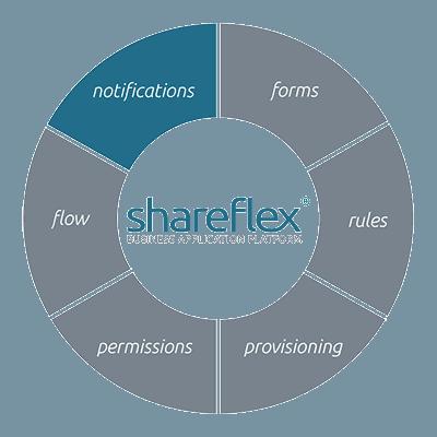 Informationen zur Konfiguration von Benachrichtigungen mit Shareflex