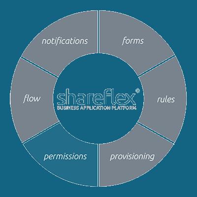 Informationen zum Berechtigungsmanagement mit Shareflex