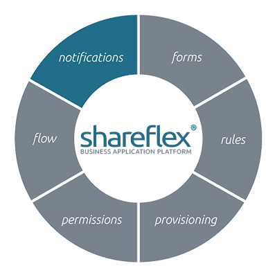 Information about configuring notifications with Shareflex