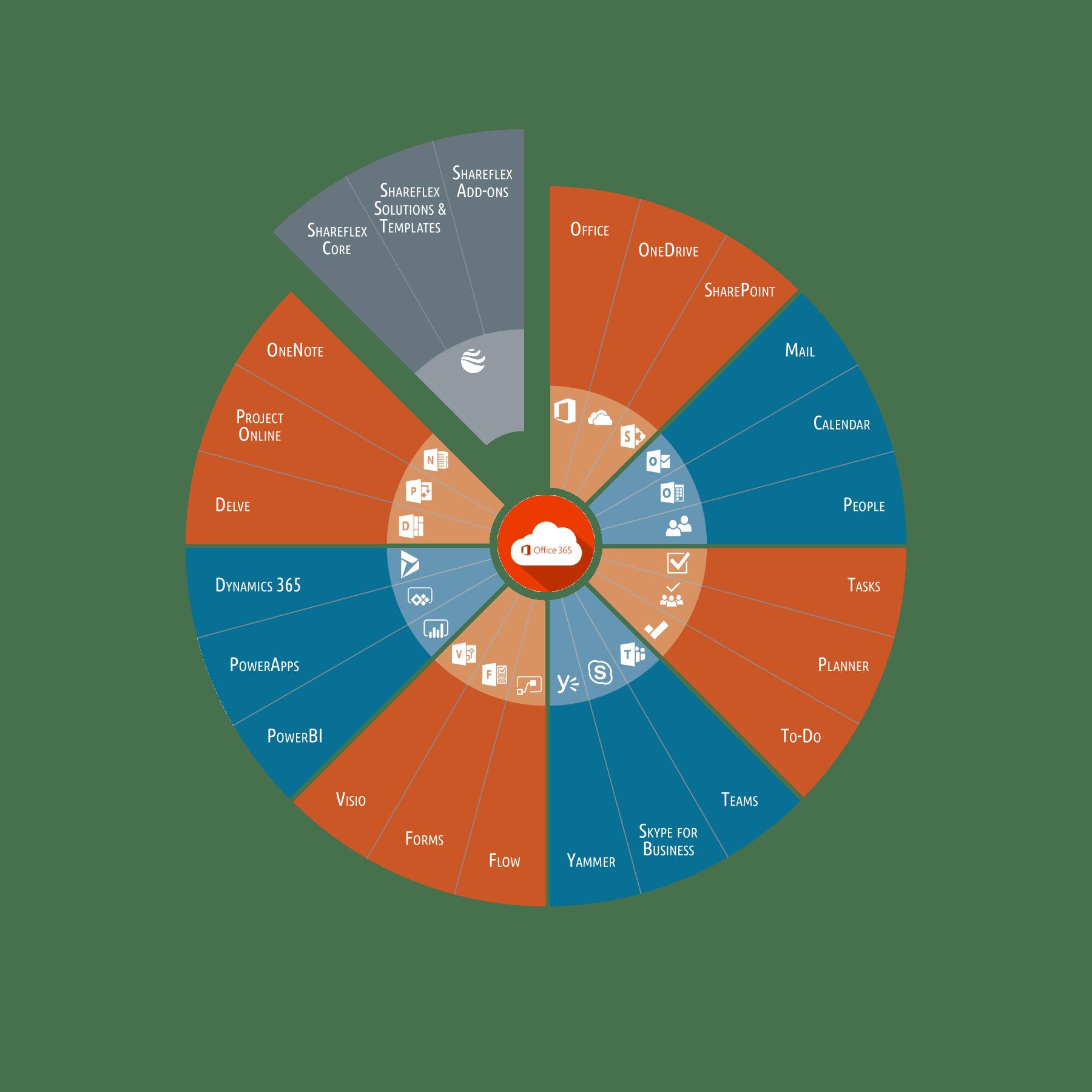 Grafische Darstellung der Integration von Shareflex ECM Online in SharePoint Online und Office 365