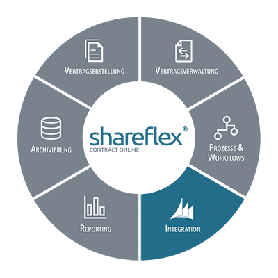 Informationen zur Integration des Vertragsmanagements Shareflex Contract Online in ERP-Systeme