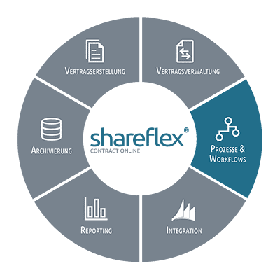 Prozesse und Workflows mit Shareflex Contract Online für Office 365
