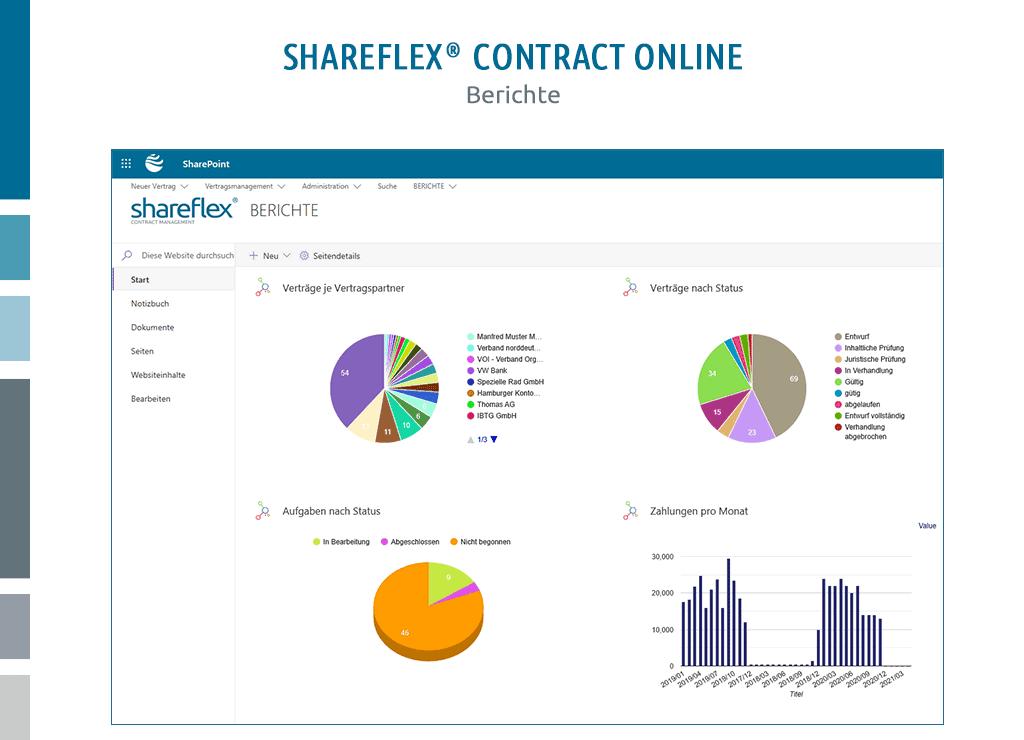 unterschiedliche mit lightning tools erstellte reports in shareflex contract online