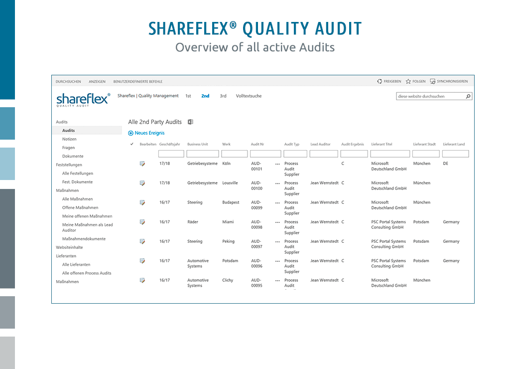 overview of all active audits in shareflex quality audit management software
