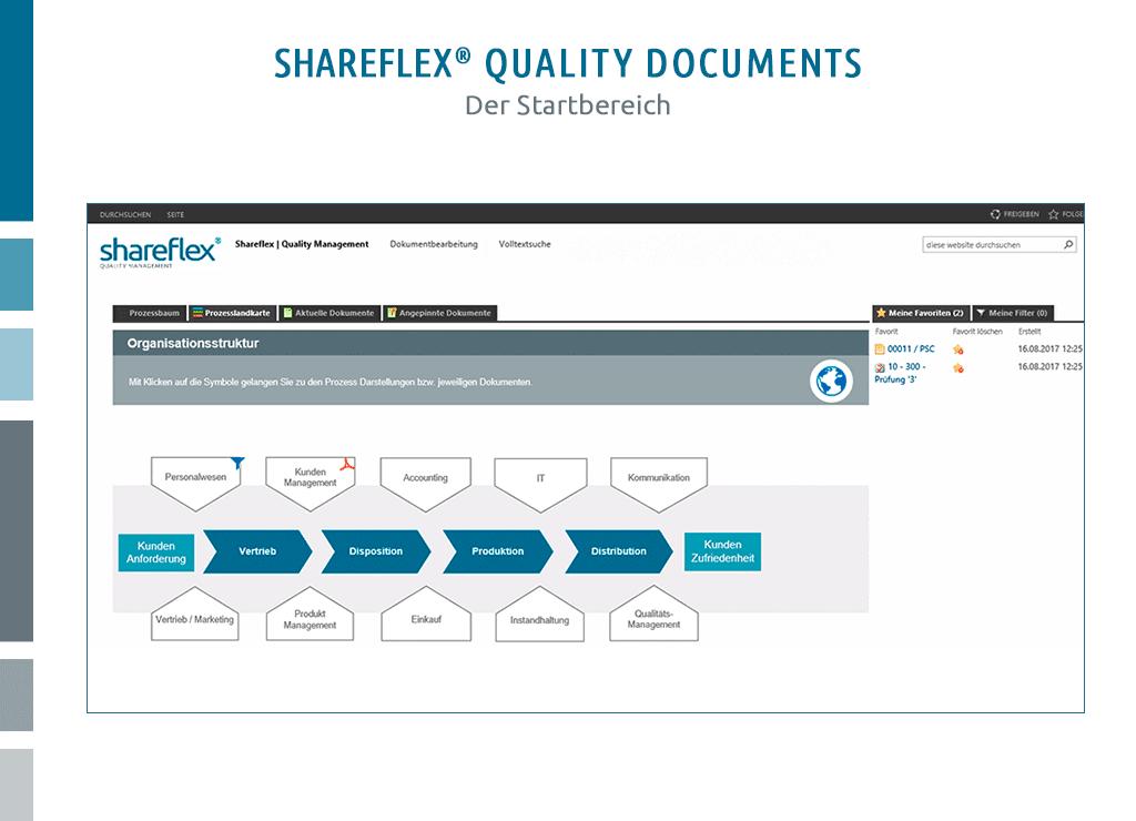 startbereich prozesslandkarte dokumentenmanagement shareflex quality documents