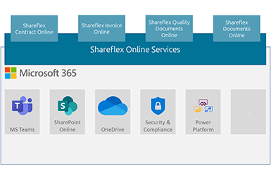 Grafische Darstellung des Zusammenhangs zwischen Microsoft 365 sowie den Shareflex Online Services und Solutions.